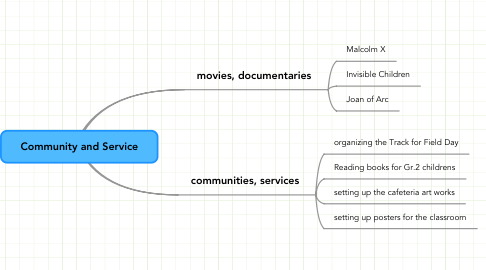 Mind Map: Community and Service