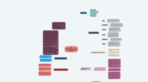 Mind Map: LA ENTREVISTA_dánica Cárdenas