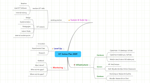 Mind Map: ICT Action Plan 2009