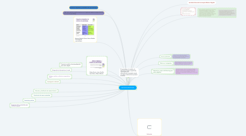 Mind Map: NATIVOS MENTALES