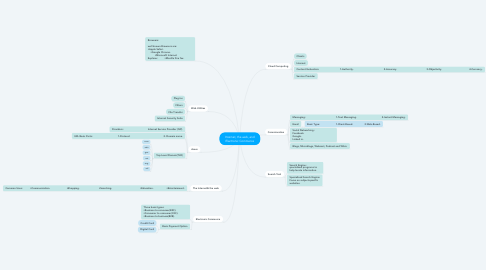 Mind Map: Internet, the web, and Electronic Commerce