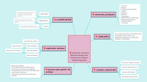 Mind Map: ambiente  operativo Martinez Nieves Ana Cecilia Servin Róman Lizbeth Alejandra