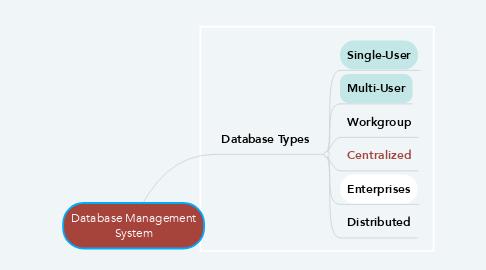 Mind Map: Database Management System