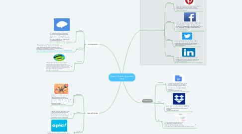 Mind Map: Week 6: Mobile Apps Mind Map