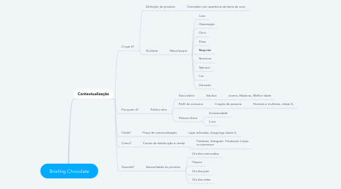 Mind Map: Briefing Chocolate