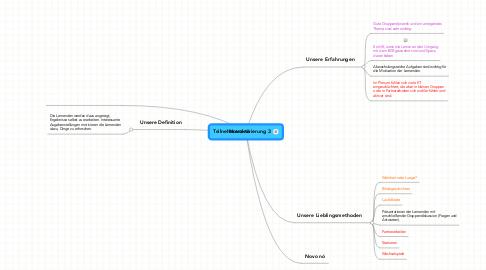 Mind Map: Teilnehmeraktivierung 3