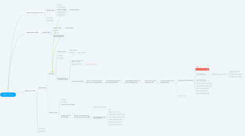 Mind Map: Deed Processing