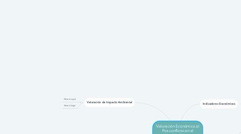Mind Map: Valoración Económica al Pos conflicto en el departamento del Cauca.