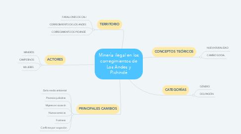 Mind Map: Minería ilegal en los corregimientos de Los Andes y Pichindé