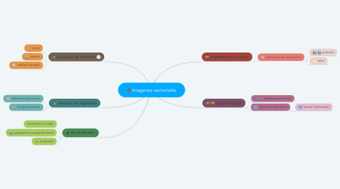 Mind Map: imagenes vectoriales