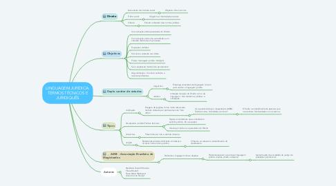 Mind Map: LINGUAGEM JURÍDICA: TERMOS TÉCNICOS E JURIDIQUÊS