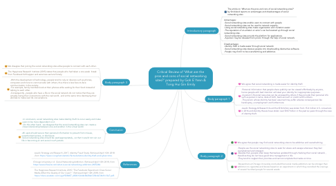 Mind Map: Critical Review of 'What are the pros and cons of social networking sites?' prepared by Goh E Yenn & Tong Hui Gin Emily