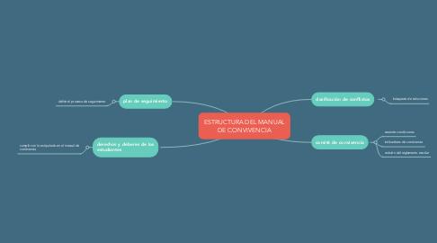 Mind Map: ESTRUCTURA DEL MANUAL DE CONVIVENCIA