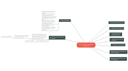 Mind Map: Factores determinantes de la demanda