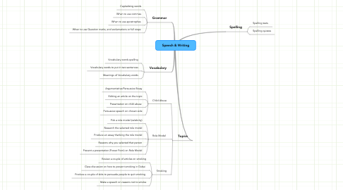 Mind Map: Speech & Writing