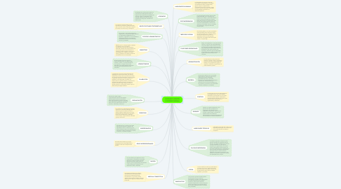 Mind Map: GLOSARIO ADMON CONTEMPORÁNEA