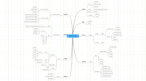 Mind Map: Grade.9 Subjects