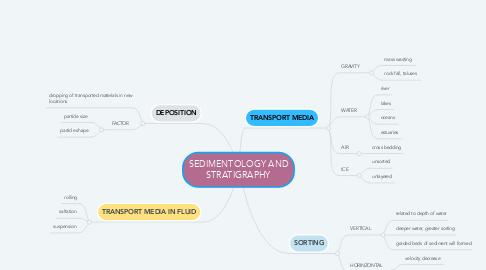 Mind Map: SEDIMENTOLOGY AND STRATIGRAPHY