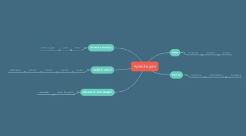 Mind Map: Aprendizagens