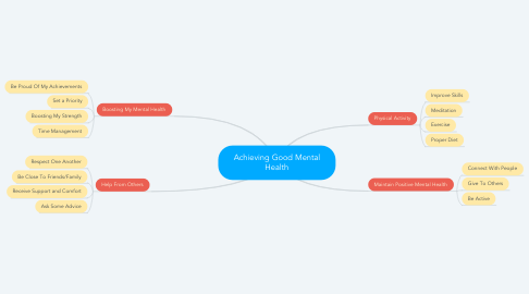 Mind Map: Achieving Good Mental Health