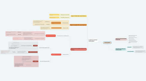 Mind Map: FINANÇAMENT