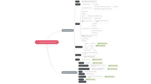 Mind Map: Arborescence site Valentin V2