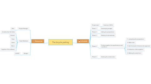 Mind Map: The bicycle parking