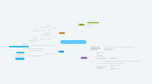 Mind Map: Software Zen - M0A04 - O segredo revelado
