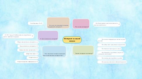 Mind Map: Интернет в нашей жизни