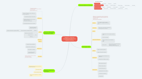 Mind Map: Chapter 9 : Achieving Operational Excellence and Customer Intimacy