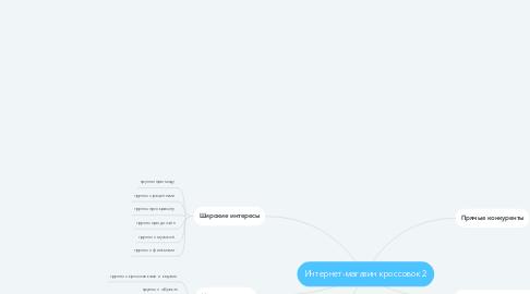 Mind Map: Интернет-магазин кроссовок 2