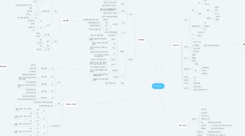 Mind Map: TerraByte_
