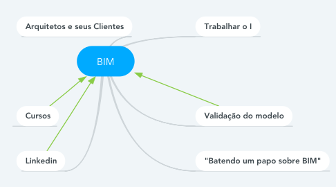 Mind Map: BIM