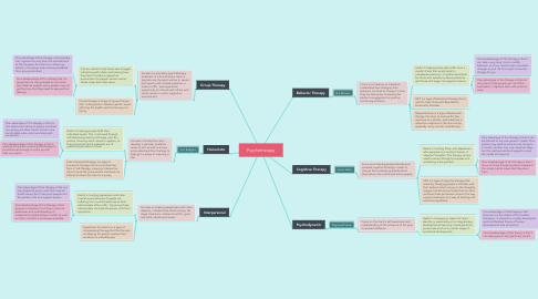 Mind Map: Psychotherapy