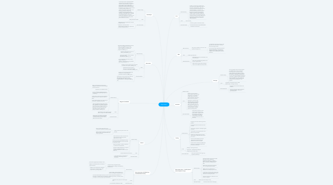 Mind Map: Key Actors