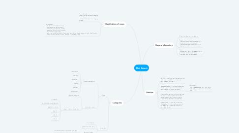 Mind Map: The Noun