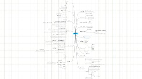 Mind Map: seezoo勉強会