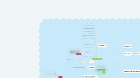 Mind Map: Mercancías