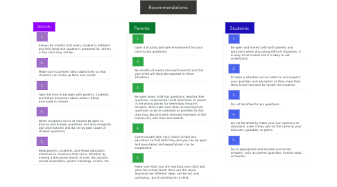 Mind Map: Recommendations: