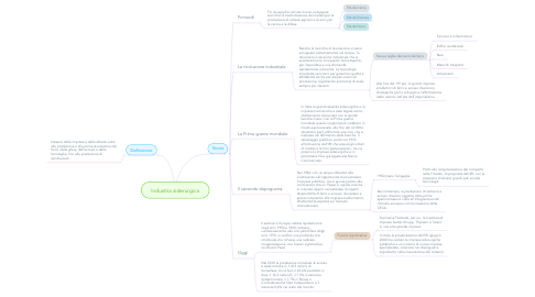 Mind Map: Industria siderurgica
