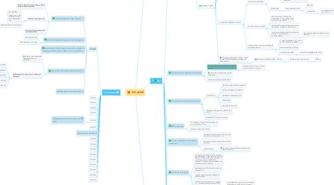 Mind Map: 100 ДНІВ