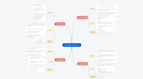 Mind Map: The History of Industry 4.0