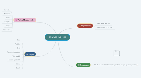 Mind Map: STAGES OF LIFE