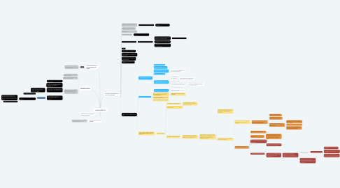 Mind Map: GAMETOGÊNESE