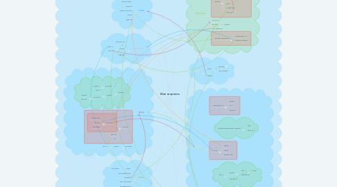 Mind Map: Моя творчість