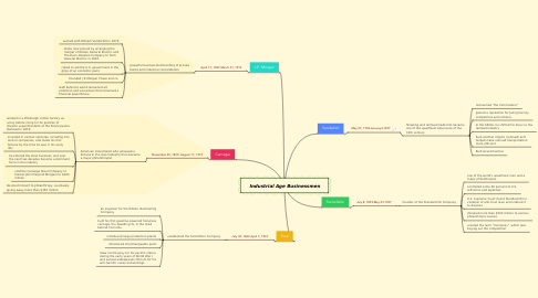 Mind Map: Industrial Age Businessmen