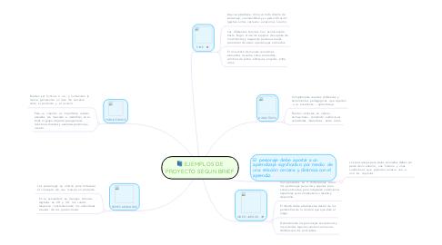 Mind Map: EJEMPLOS DE PROYECTO SEGUN BRIEF