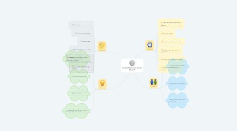 Mind Map: Inclusión de la dimensión ambiental