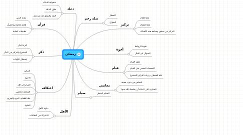 Mind Map: رمضان