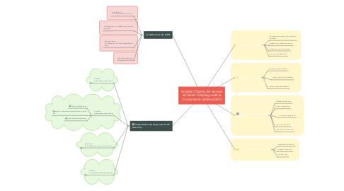 Mind Map: Unidad 2 Diseño del servicio al cliente. Despliegue de la función de la calidad (QFD)